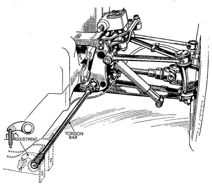 Kuva: Autocar Handbook 1935, PD.