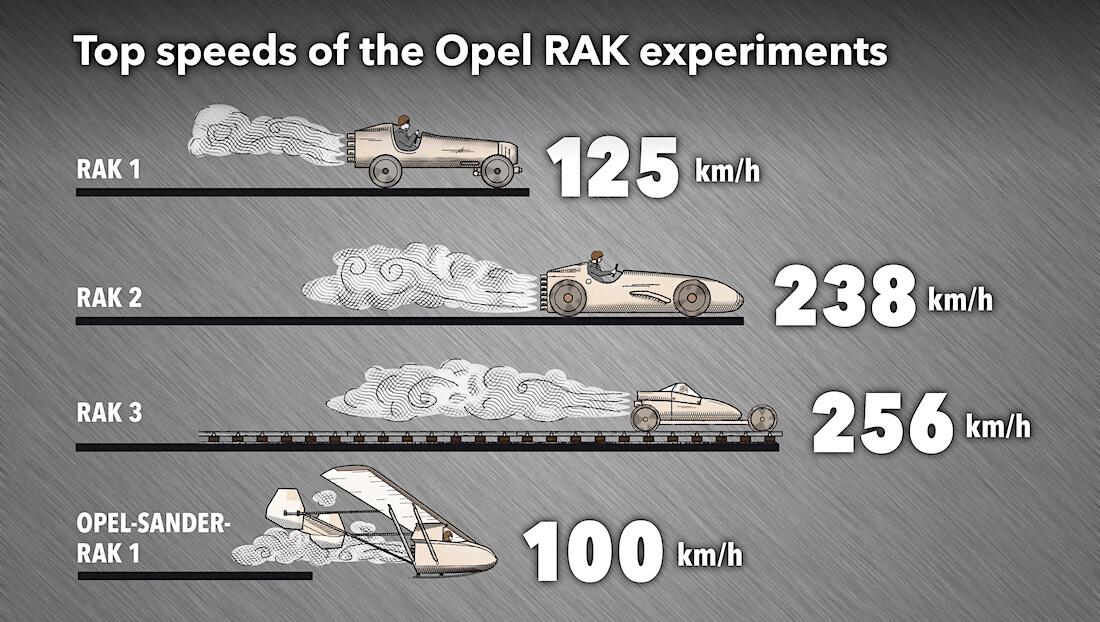 Opel rakettiajoneuvojen saavuttamat huippunopeudet. Kuva: Opel Automobile GmbH.